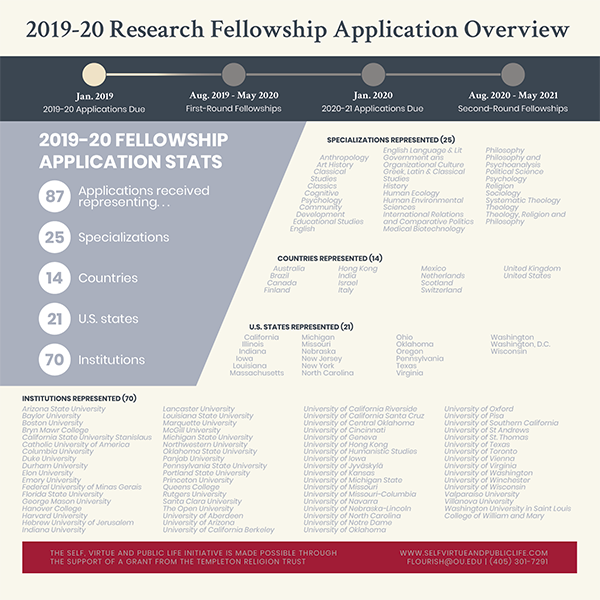 Fellowship Application Infographic